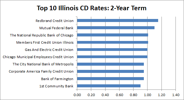 best cd rates in illinois
