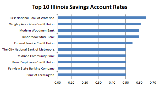 illinois interest rates